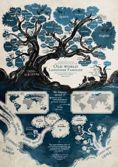 Language trees for the language lovers!